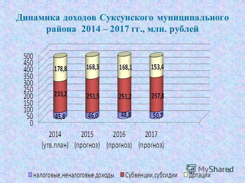 Динамика доходов Суксунского муниципального района 2014 – 2017 гг., млн. рублей 6