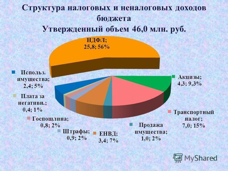Структура налоговых и неналоговых доходов бюджета Утвержденный объем 46,0 млн. руб. 7