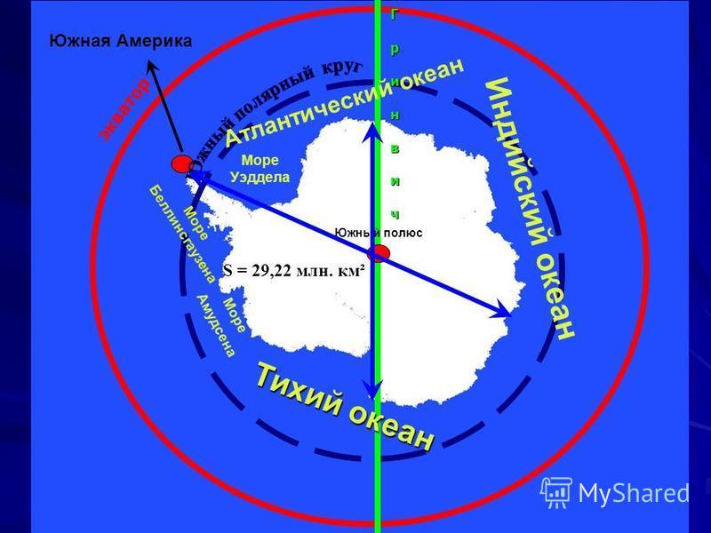 Г Г р р и и н н в в и и ч чГ Г р р и и н н в в и и ч ч р и н в и ч экватор Южный полюс Море Уэддела Море Беллинсгаузена Море Амудсена Индийский океан Атлантический океан Тихий океан S = 29,22 млн. км² Южная Америка