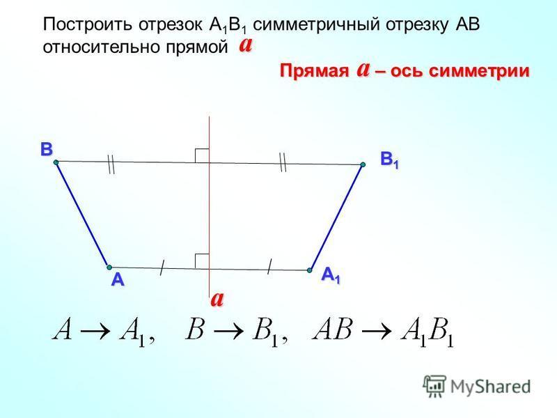 А Построить отрезок А 1 В 1 симметричный отрезку АВ относительно прямой В a А1А1А1А1 В1В1В1В1 a Прямая – ось симметрии a