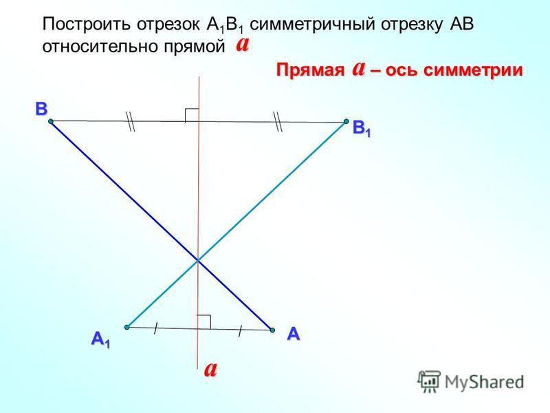 Построить отрезок А 1 В 1 симметричный отрезку АВ относительно прямой В aАa А1А1А1А1 В1В1В1В1 Прямая – ось симметрии a