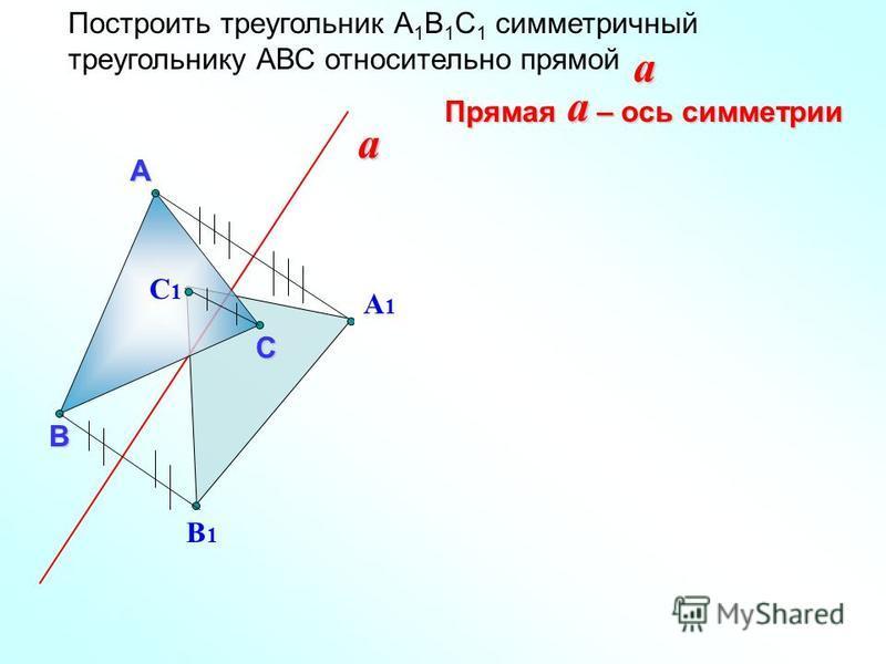 Построить треугольник А 1 В 1 С 1 симметричный треугольнику АВС относительно прямойa Прямая – ось симметрии aА В a С А1А1 В1В1 С1С1