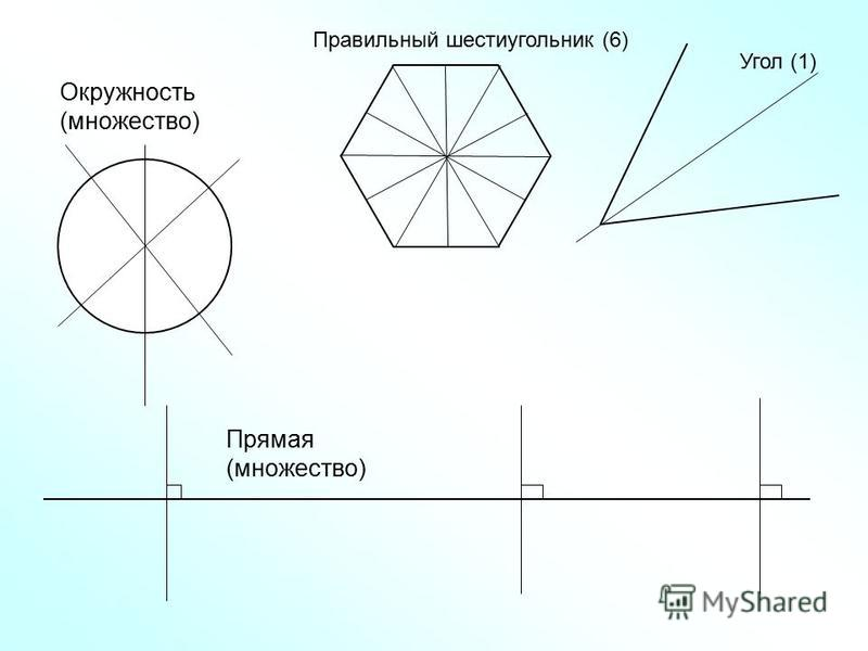 Правильный шестиугольник (6) Угол (1) Прямая (множество) Окружность (множество)