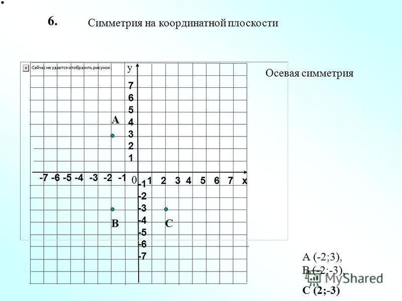 1 2 3 4 5 6 7 х -7 -6 -5 -4 -3 -2 -1 76543217654321 -2 -3 -4 -5 -6 -7 у Осевая симметрия Симметрия на координатной плоскости 0 6. А ВС А (-2;3), В (-2;-3), С (2;-3)