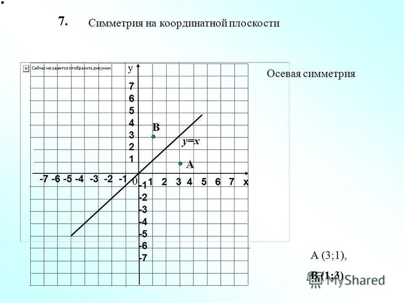 1 2 3 4 5 6 7 х -7 -6 -5 -4 -3 -2 -1 76543217654321 -2 -3 -4 -5 -6 -7 у Осевая симметрия Симметрия на координатной плоскости 0 7. у=х А В А (3;1), В (1;3)