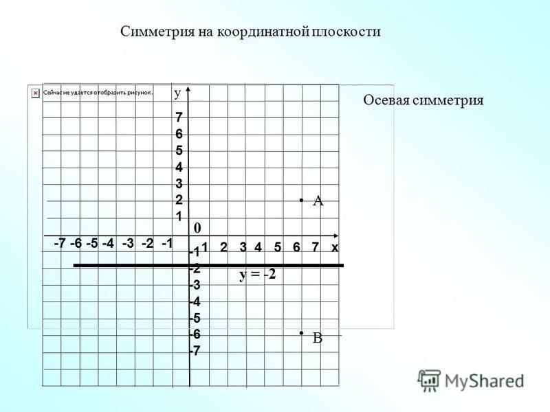 1 2 3 4 5 6 7 х -7 -6 -5 -4 -3 -2 -1 76543217654321 -2 -3 -4 -5 -6 -7 у Осевая симметрия Симметрия на координатной плоскости А В у = -2 0