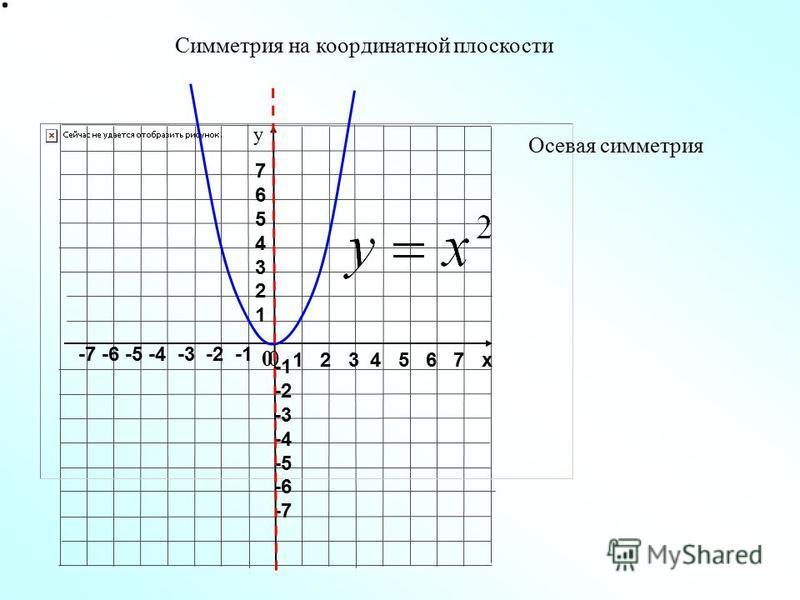 1 2 3 4 5 6 7 х -7 -6 -5 -4 -3 -2 -1 76543217654321 -2 -3 -4 -5 -6 -7 у Осевая симметрия Симметрия на координатной плоскости 00