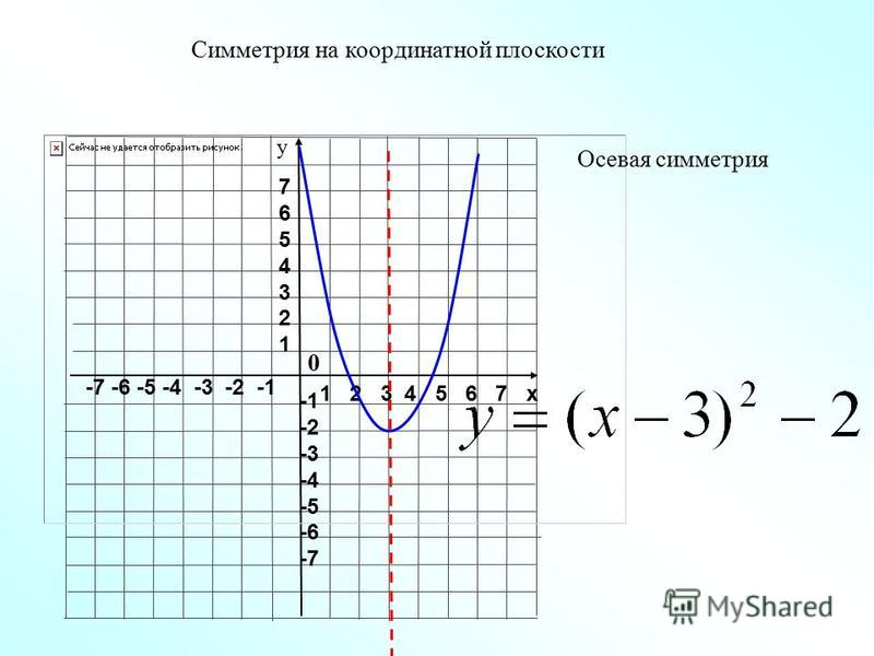 1 2 3 4 5 6 7 х -7 -6 -5 -4 -3 -2 -1 76543217654321 -2 -3 -4 -5 -6 -7 у Осевая симметрия Симметрия на координатной плоскости 0