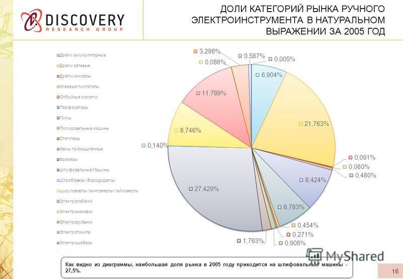 ДОЛИ КАТЕГОРИЙ РЫНКА РУЧНОГО ЭЛЕКТРОИНСТРУМЕНТА В НАТУРАЛЬНОМ ВЫРАЖЕНИИ ЗА 2005 ГОД 16 Как видно из диаграммы, наибольшая доля рынка в 2005 году приходится на шлифовальные машины - 27,5%.