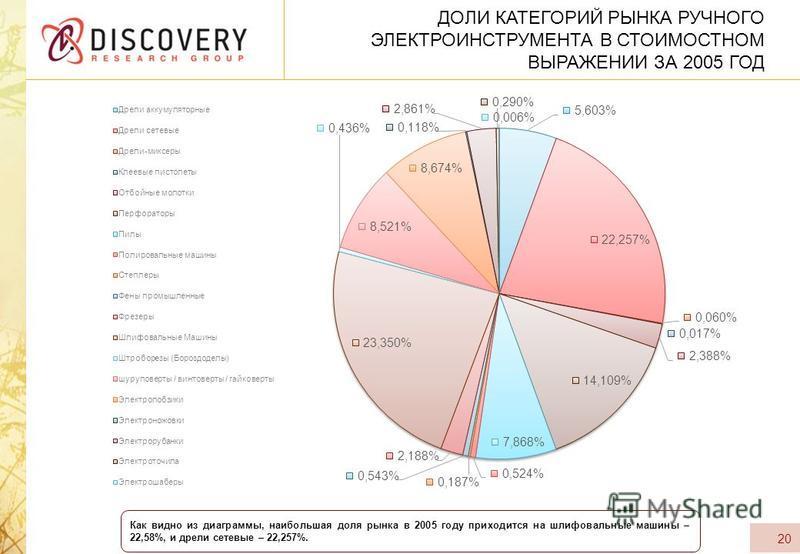 ДОЛИ КАТЕГОРИЙ РЫНКА РУЧНОГО ЭЛЕКТРОИНСТРУМЕНТА В СТОИМОСТНОМ ВЫРАЖЕНИИ ЗА 2005 ГОД 20 Как видно из диаграммы, наибольшая доля рынка в 2005 году приходится на шлифовальные машины – 22,58%, и дрели сетевые – 22,257%.