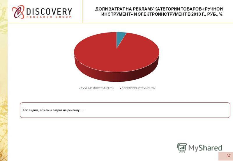 37 ДОЛИ ЗАТРАТ НА РЕКЛАМУ КАТЕГОРИЙ ТОВАРОВ «РУЧНОЙ ИНСТРУМЕНТ» И ЭЛЕКТРОИНСТРУМЕНТ В 2013 Г., РУБ., % Как видим, объемы затрат на рекламу....