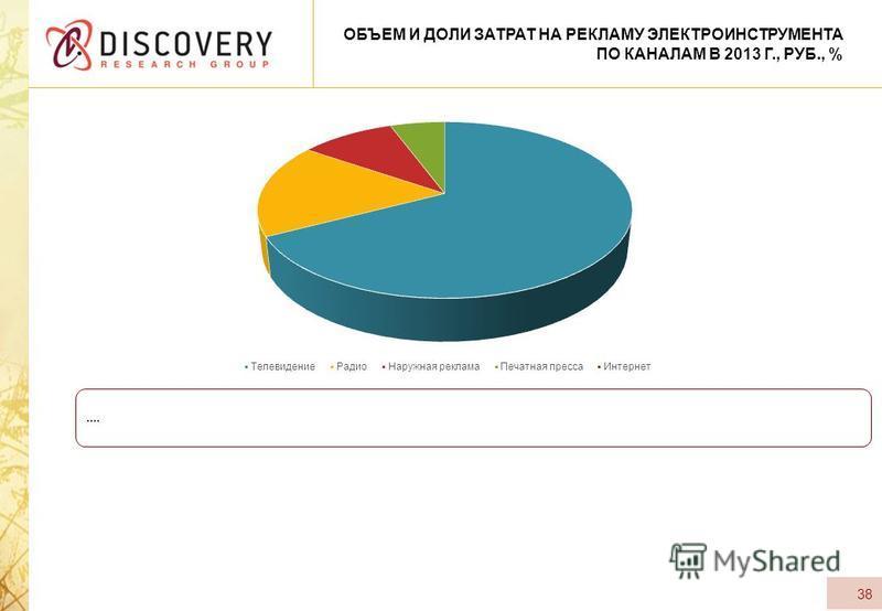 38 ОБЪЕМ И ДОЛИ ЗАТРАТ НА РЕКЛАМУ ЭЛЕКТРОИНСТРУМЕНТА ПО КАНАЛАМ В 2013 Г., РУБ., %....