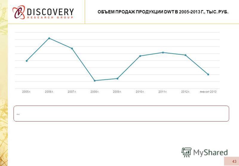 43 ОБЪЕМ ПРОДАЖ ПРОДУКЦИИ DWT В 2005-2013 Г., ТЫС. РУБ. …