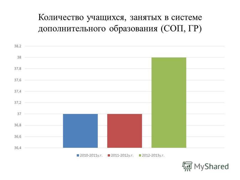 Количество учащихся, занятых в системе дополнительного образования (СОП, ГР)
