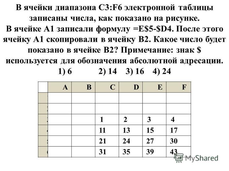 ABCDEF 1 2 31234 411131517 521242730 631353943 В ячейки диапазона C3:F6 электронной таблицы записаны числа, как показано на рисунке. В ячейке A1 записали формулу =E$5-$D4. После этого ячейку A1 скопировали в ячейку B2. Какое число будет показано в яч