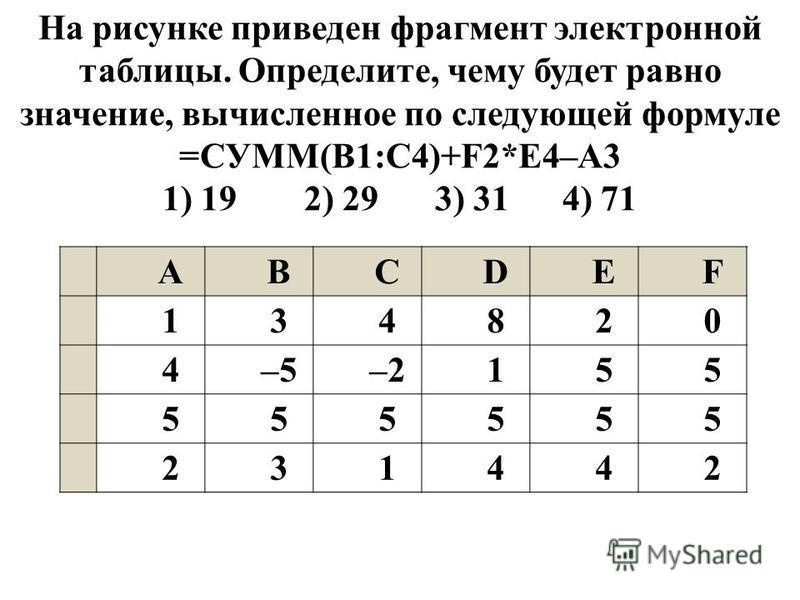 ABCDEF 1134820 24–5–2155 3555555 4231442 На рисунке приведен фрагмент электронной таблицы. Определите, чему будет равно значение, вычисленное по следующей формуле =СУММ(B1:C4)+F2*E4–A3 1) 19 2) 29 3) 31 4) 71