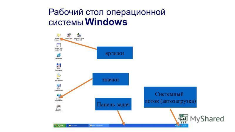 Рабочий стол операционной системы Windows ярлыки значки Панель задач Системный лоток (автозагрузка)