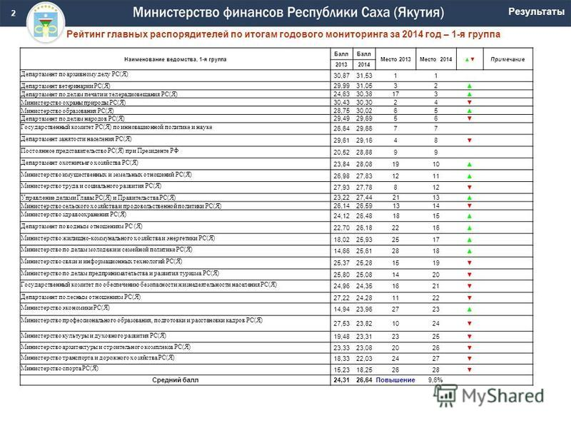 Рейтинг главных распорядителей по итогам годового мониторинга за 2014 год – 1-я группа 2 Наименование ведомства, 1-я группа Балл Место 2013Место 2014Примечание 20132014 Департамент по архивному делу РС(Я) 30,8731,5311 Департамент ветеринарии РС(Я) 29
