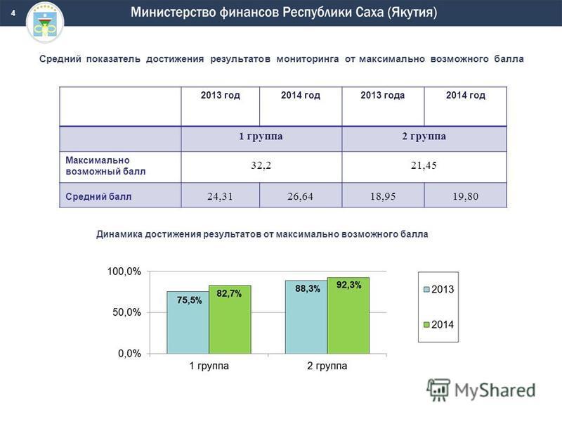 Средний показатель достижения результатов мониторинга от максимально возможного балла 2013 год 2014 год 2013 года 2014 год 1 группа 2 группа Максимально возможный балл 32,221,45 Средний балл 24,3126,6418,9519,80 Динамика достижения результатов от мак