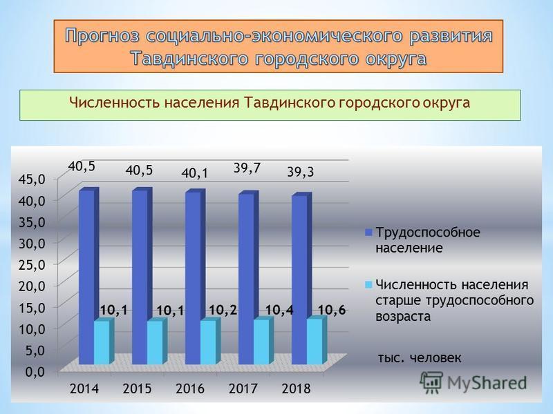 Численность населения Тавдинского городского округа 10,1 10,210,410,6