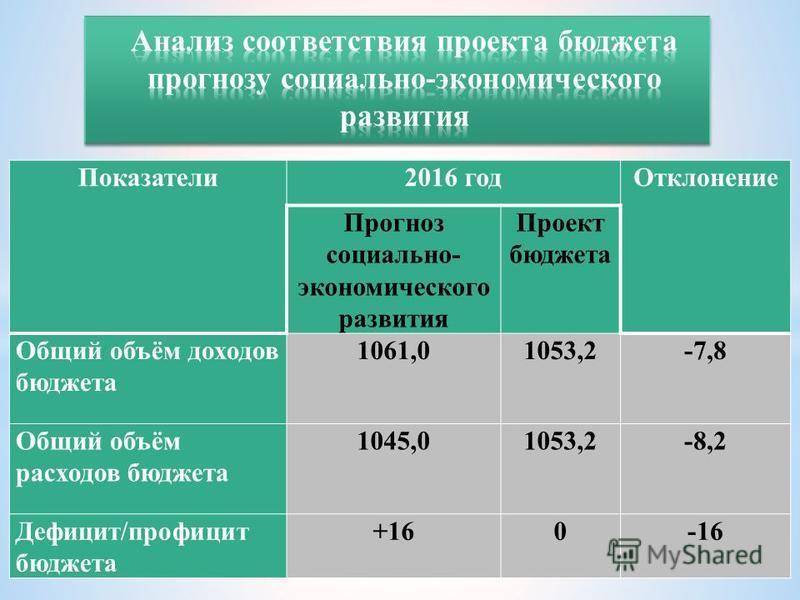 Показатели 2016 год Отклонение Прогноз социально- экономического развития Проект бюджета Общий объём доходов бюджета 1061,01053,2-7,8 Общий объём расходов бюджета 1045,01053,2-8,2 Дефицит/профицит бюджета +160-16 млн. рублей