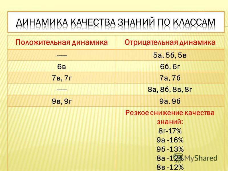 Положительная динамика Отрицательная динамика -----5 а, 5 б, 5 в 6 в 6 б, 6 г 7 в, 7 г 7 а, 7 б -----8 а, 8 б, 8 в, 8 г 9 в, 9 г 9 а, 9 б Резкое снижение качества знаний: 8 г-17% 9 а -16% 9 б -13% 8 а -12% 8 в -12%