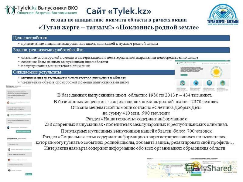 Сайт «Tylek.kz» создан по инициативе акимата области в рамках акции «Туған жерге – тағзым!» «Поклонись родной земле» Цель разработки привлечение внимания выпускников школ, колледжей к нуждам родной школы Задача, реализуемая работой сайта оказание спо