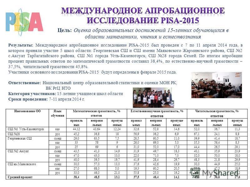 Результаты: Международное апробационное исследование PISA-2015 был проведен с 7 по 11 апреля 2014 года, в котором приняли участие 5 школ области: Георгиевская СШ и СШ имени Маяковского Жарминского района, СШ 2 с.Аксуат Тарбагатайского района, СШ 1 го