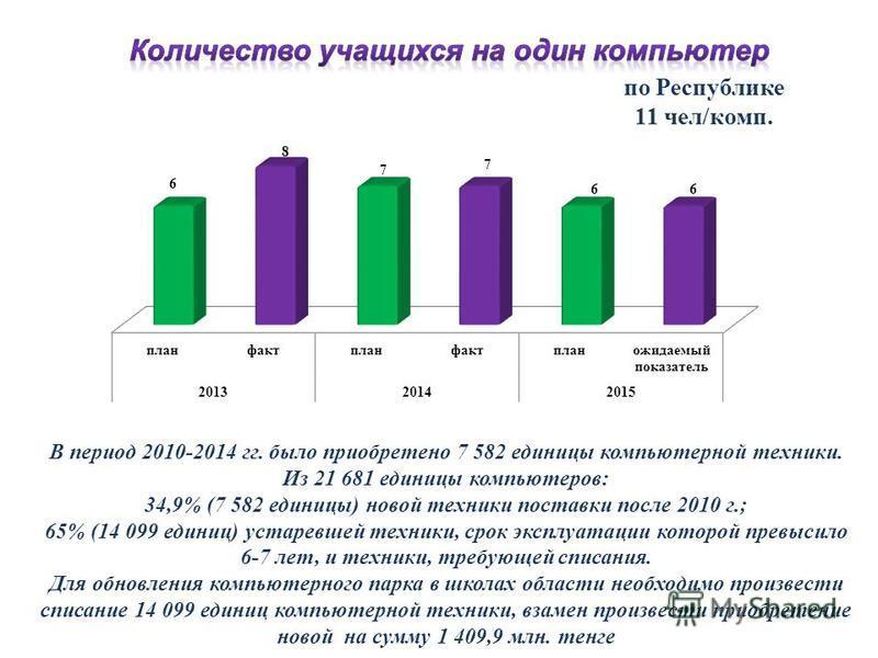 В период 2010-2014 гг. было приобретено 7 582 единицы компьютерной техники. Из 21 681 единицы компьютеров: 34,9% (7 582 единицы) новой техники поставки после 2010 г.; 65% (14 099 единиц) устаревшей техники, срок эксплуатации которой превысило 6-7 лет