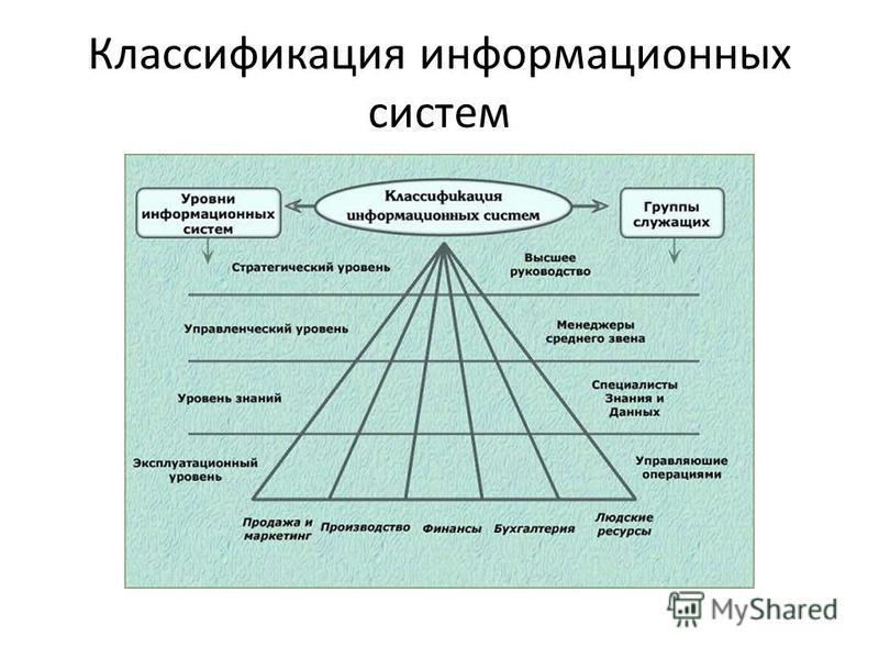 Классификация информационных систем