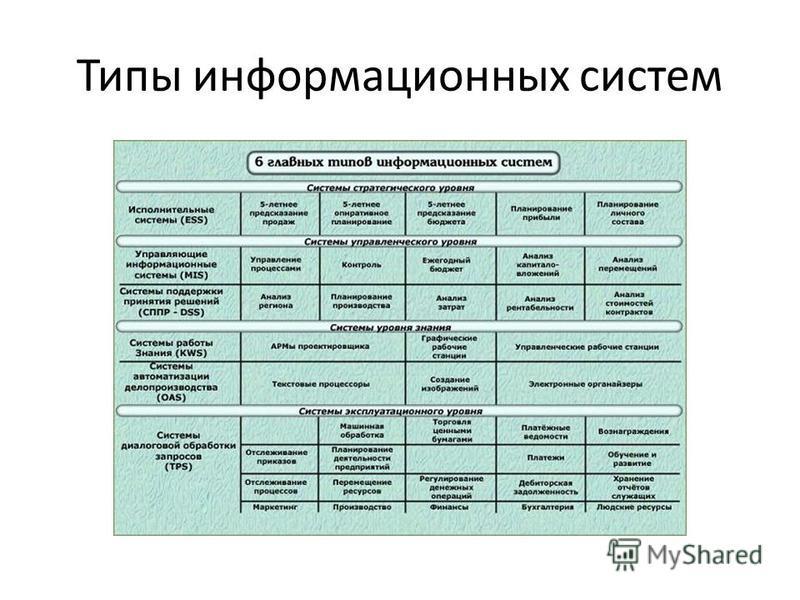 Типы информационных систем