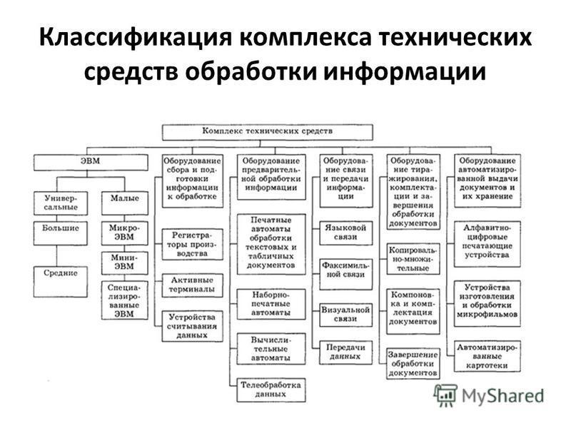 Классификация комплекса технических средств обработки информации