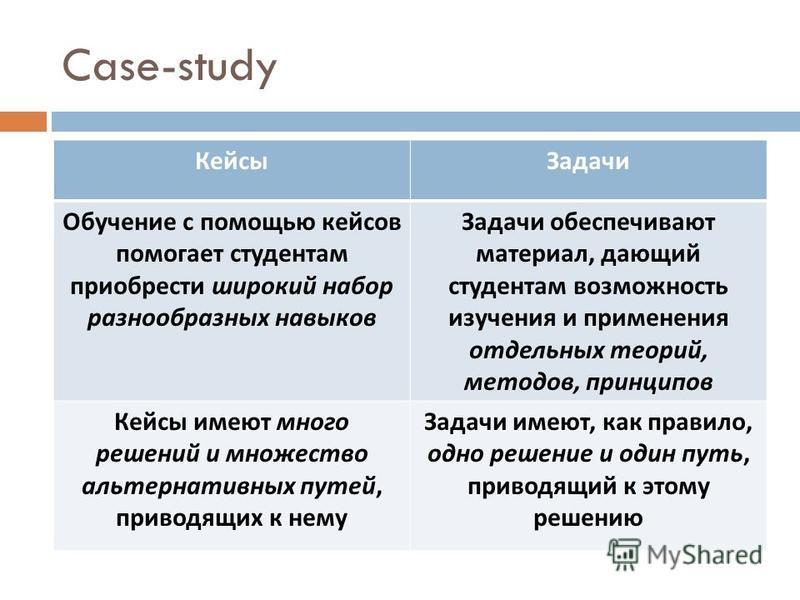 Case-study Кейсы Задачи Обучение с помощью кейсов помогает студентам приобрести широкий набор разнообразных навыков Задачи обеспечивают материал, дающий студентам возможность изучения и применения отдельных теорий, методов, принципов Кейсы имеют мног