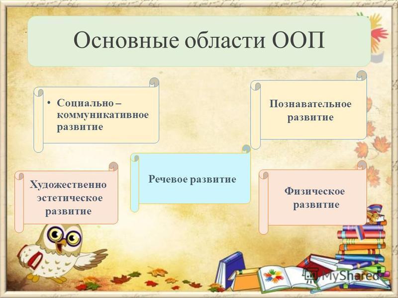 Основные области ООП Социально – коммуникативное развитие Познавательное развитие Речевое развитие Художественно эстетическое развитие Физическое развитие