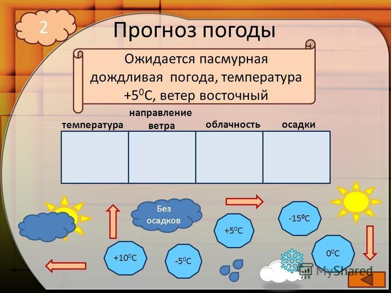 Прогноз погоды -5 0 С +10 0 С +5 0 С -15 0 С 00С00С Без осадков 2 температура направление ветра облачность осадки Ожидается пасмурная дождливая погода, температура +5 0 С, ветер восточный