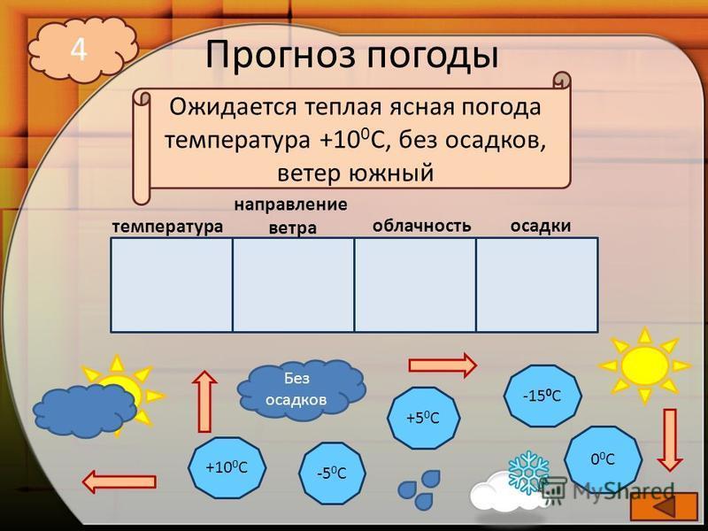 Прогноз погоды -5 0 С +10 0 С +5 0 С -15 0 С 00С00С Без осадков 4 температура направление ветра облачность осадки Ожидается теплая ясная погода температура +10 0 С, без осадков, ветер южный
