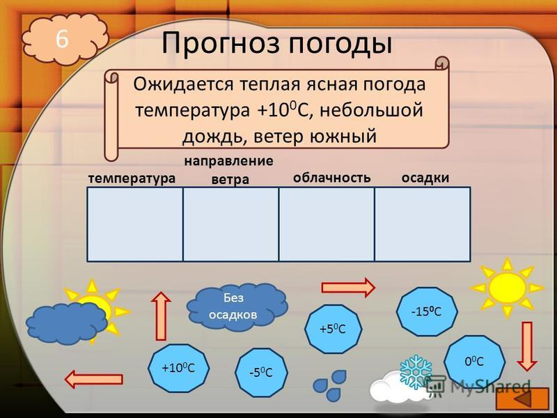 Прогноз погоды -5 0 С +10 0 С +5 0 С -15 0 С 00С00С Без осадков 6 температура направление ветра облачность осадки Ожидается теплая ясная погода температура +10 0 С, небольшой дождь, ветер южный