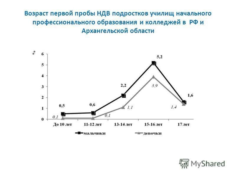 Возраст первой пробы НДВ подростков училищ начального профессионального образования и колледжей в РФ и Архангельской области