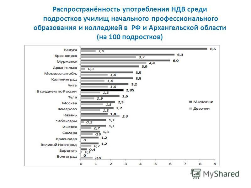 Распространённость употребления НДВ среди подростков училищ начального профессионального образования и колледжей в РФ и Архангельской области (на 100 подростков)