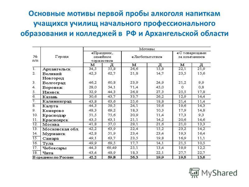 Основные мотивы первой пробы алкоголя напиткам учащихся училищ начального профессионального образования и колледжей в РФ и Архангельской области