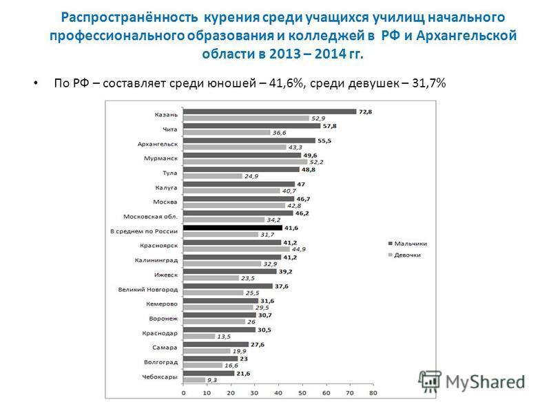 Распространённость курения среди учащихся училищ начального профессионального образования и колледжей в РФ и Архангельской области в 2013 – 2014 гг. По РФ – составляет среди юношей – 41,6%, среди девушек – 31,7%