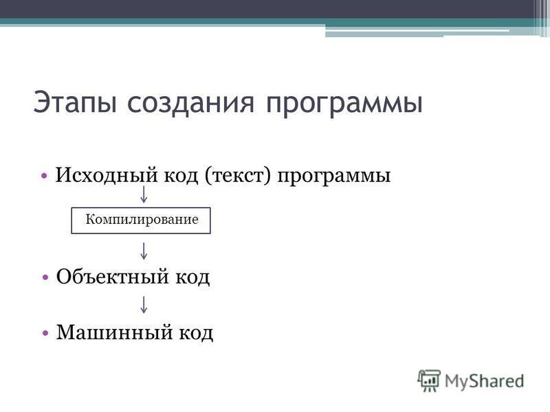 Этапы создания программы Исходный код (текст) программы Машинный код Компилирование Объектный код
