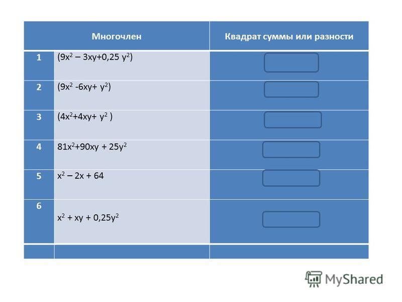 Многочлен Квадрат суммы или разности 1(9x 2 – 3xу+0,25 y 2 ) (3x- 0,5y) 2 2(9x 2 -6xy+ y 2 ) (3x- y) 2 3(4x 2 +4xy+ y 2 ) (2x + y) 2 481x 2 +90xy + 25y 2 (9x + 5y) 2 5x 2 – 2x + 64 ( x - 8) 2 6 x 2 + xy + 0,25y 2 (x + 0,5y) 2