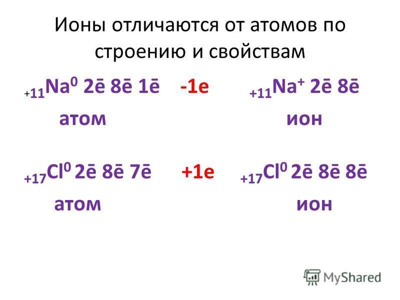 II-е положение ТЭД В растворах электролиты диссоциируют ( распадаются ) на положительные и отрицательные ионы. Процесс распада электролита на ионы называется электролитической диссоциацией (ЭД). Причиной диссоциации электролита является его взаимодей