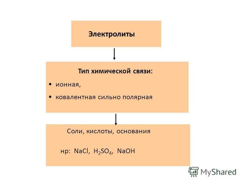 Фарадей Майкл 22. IX.1791 – 25.VIII. 1867 Английский физик и химик. В первой половине 19 в. ввел понятие об электролитах и неэлектролитах. Вещества Электролиты Вещества, водные растворы или расплавы которых проводят электрических ток Неэлектролиты Ве