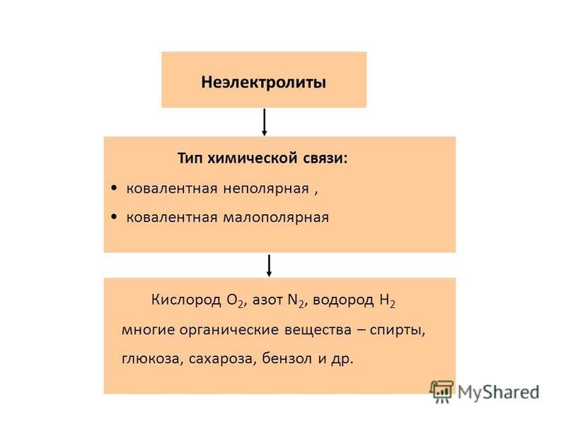 Тип химической связи: ионная, ковалентная сильно полярная Электролиты Соли, кислоты, основания нр: NaCl, H 2 SO 4, NaOH