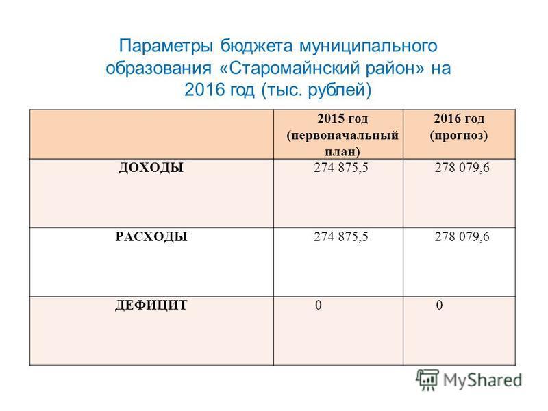 Параметры бюджета муниципального образования «Старомайнский район» на 2016 год (тыс. рублей) 2015 год (первыйоначальный план) 2016 год (прогноз) ДОХОДЫ274 875,5278 079,6 РАСХОДЫ274 875,5278 079,6 ДЕФИЦИТ00