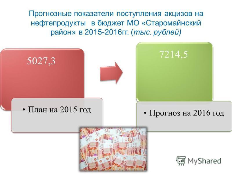 Прогнозные показатели поступления акцизов на нефтепродукты в бюджет МО «Старомайнский район» в 2015-2016 гг. (тыс. рублей) 5027,3 План на 2015 год 7214,5 Прогноз на 2016 год