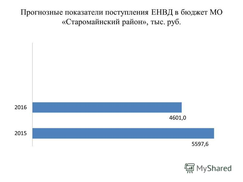 Прогнозные показатели поступления ЕНВД в бюджет МО «Старомайнский район», тыс. руб.