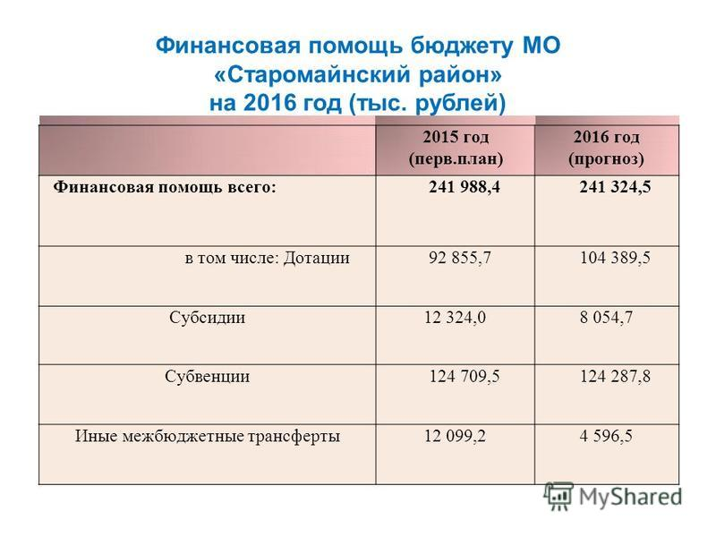 Финансовая помощь бюджету МО «Старомайнский район» на 2016 год (тыс. рублей) 2015 год (первый.план) 2016 год (прогноз) Финансовая помощь всего:241 988,4241 324,5 в том числе: Дотации 92 855,7104 389,5 Субсидии 12 324,08 054,7 Субвенции 124 709,5124 2